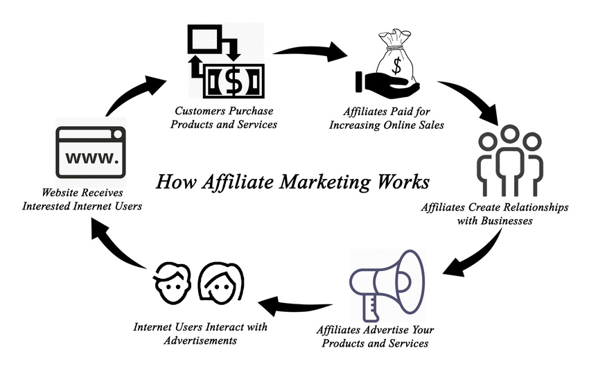 how-affiliate-marketing-works-diagram.jpg